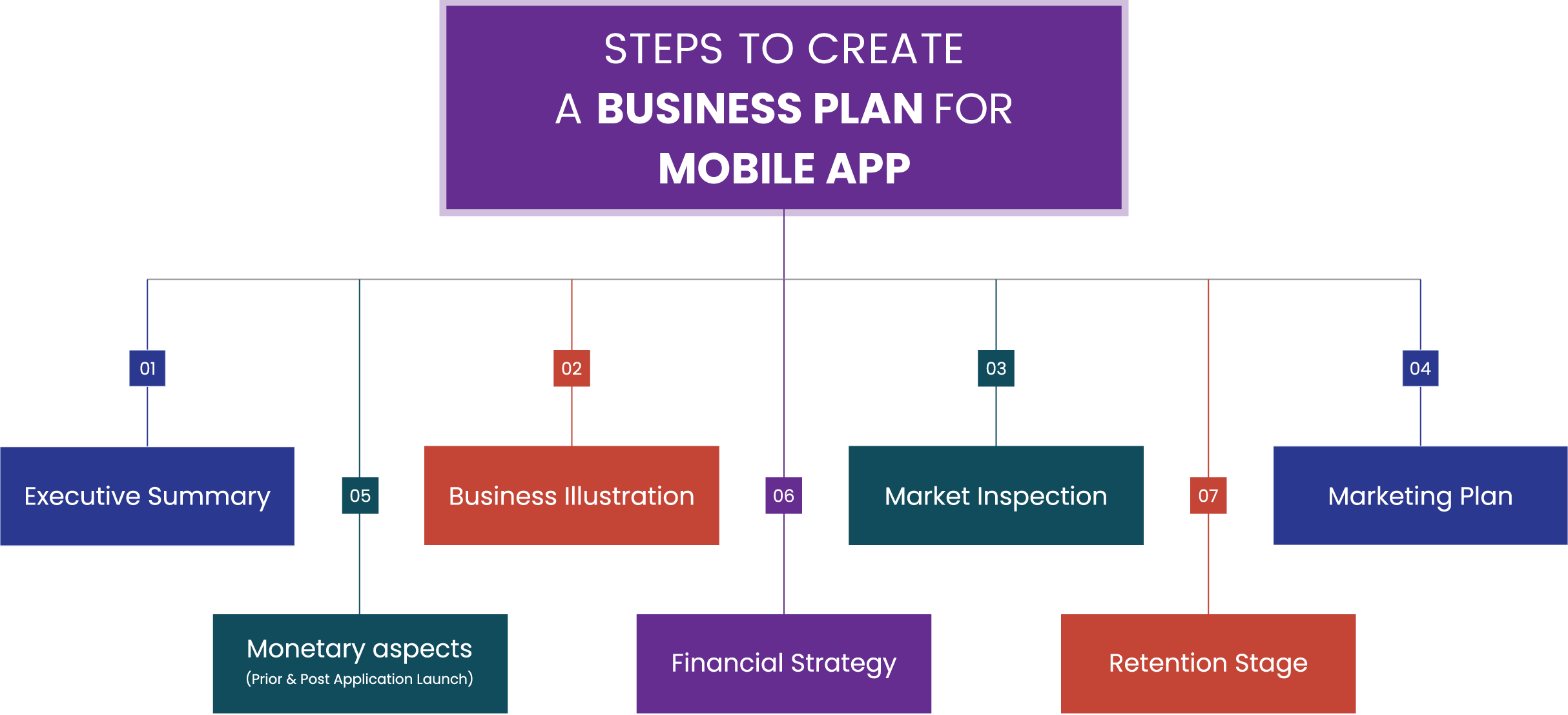 Steps to create a mobile app business plan